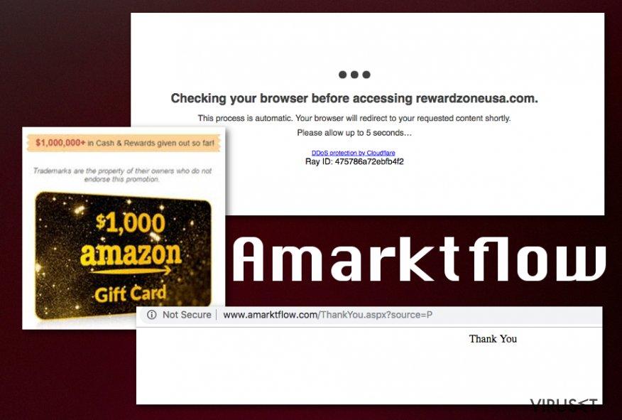 Amarktflow-svindel